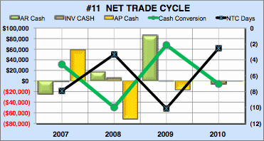 Financial analysis local restaurant net trade cycle
