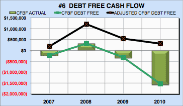Financial analysis engineering firm cash flow