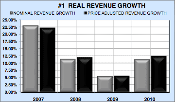Financial analysis engineering firm real revenues