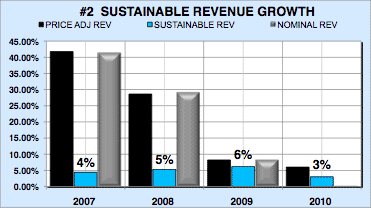 Financial analysis report consulting firm revenues