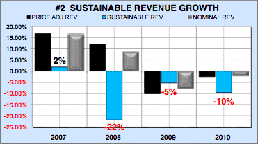 Financial analysis local restaurant sustainable revenue