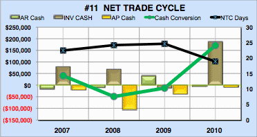 Financial analysis coffee roaster trade cycle