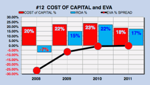 Facebook cost of capital eva