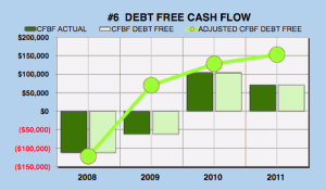 Facebook debt free cash flow