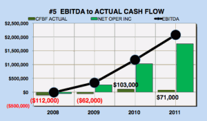 Facebook EBITDA to actual cash flow