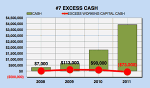 Facebook excess cash