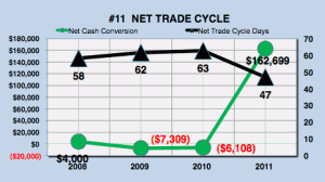 Facebook net trade cycle