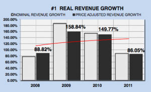 Facebook real revenue growth