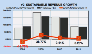 Facebook sustainable revenue growth