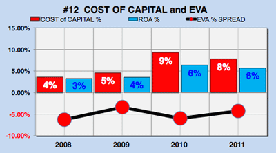 Yahoo financial analysis - cost of capital chart