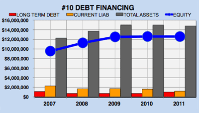 Yahoo financial analysis - debt financing chart