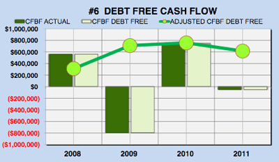 Yahoo financial analysis - debt free cash flow chart