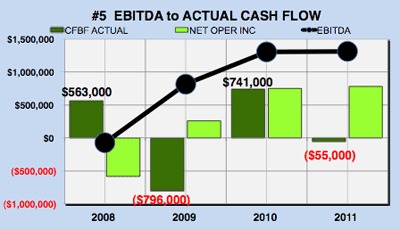 Yahoo financial analysis - EBITDA to cash flow chart