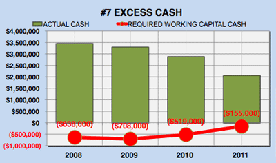Yahoo financial analysis - excess cash chart