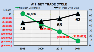 Yahoo financial analysis - net trade cycle chart