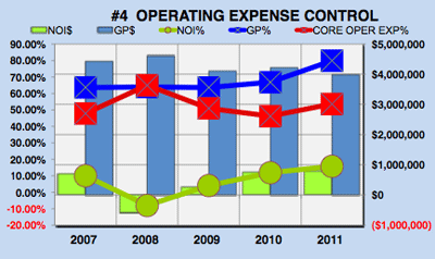Yahoo financial analysis - operating expense control