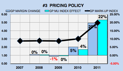 Yahoo financial analysis - pricing policy chart