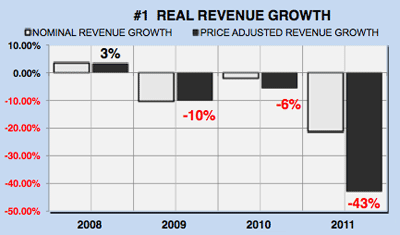 Yahoo financial analysis - real revenue growth chart