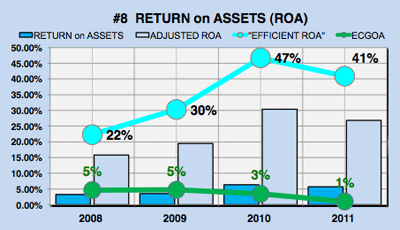 Yahoo financial analysis - return on assets chart