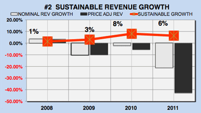 Yahoo financial analysis - sustainable revenue growth chart
