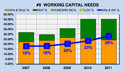 Yahoo financial analysis - working capital needs