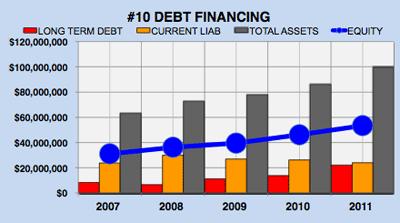 Microsoft's (MSFT) Debt Financing