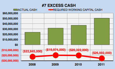 Microsoft's (MSFT) Excess Cash