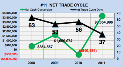 Microsoft's (MSFT) Net Trade Cycle