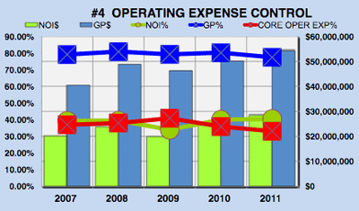 Microsoft's (MSFT) Operating Expense Contrl