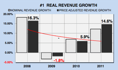 Microsoft's (MSFT) Real Revenue Growth