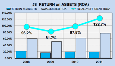 how to calculate cash return on assets