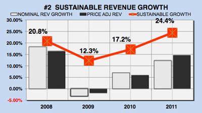 Microsoft's (MSFT) Sustainable Revenue Growth