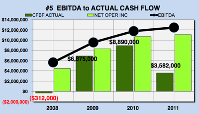 Google financial analysis - Google's EBITDA compared to cash flow graph