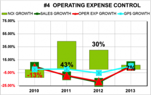 wvvi_operating_expense_control_graph