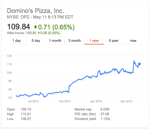 dominos pizza pricing strategies Starting in 1960, domino's pizza, inc (domino's) strategies of pizza delivery in the long run countries, higher labor or business costs, and pricing when they internationalize it is important.