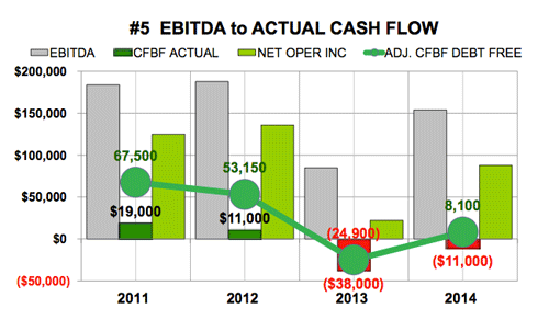 Granite Construction ebitda to cash flow