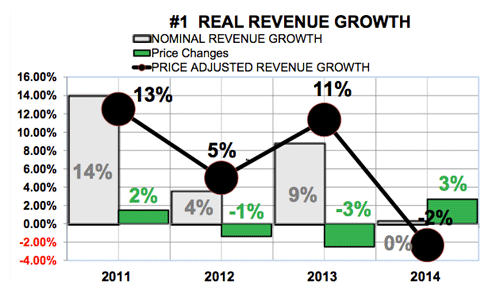 Granite Construction real revenue growth