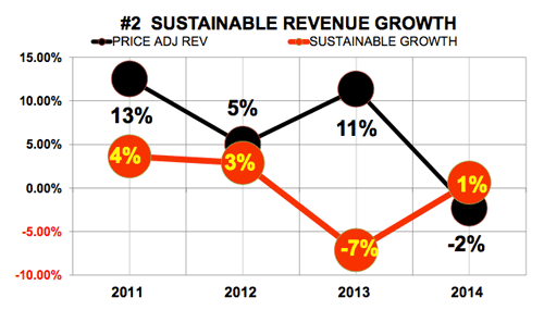 Granite Construction Sustainable Revenue Growth
