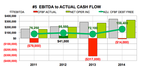 Middleby Corp EBITDA to Actual Cash Flow