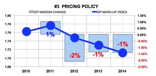 Middleby Corp Pricing Policy