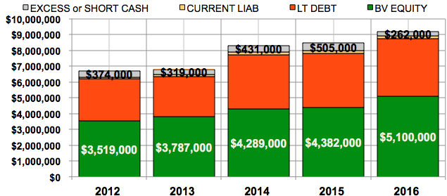 AMG debt financing