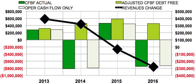 AMG debt free cash flow