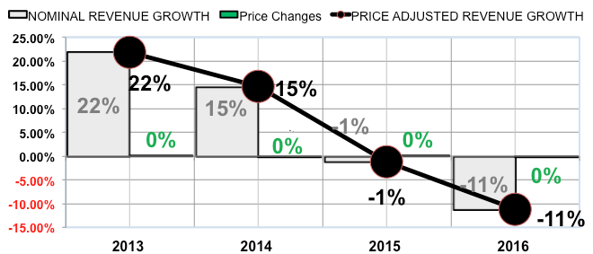AMG - Real Revenue Growth