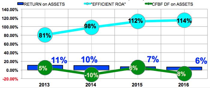 AMG return on assets (ROA)