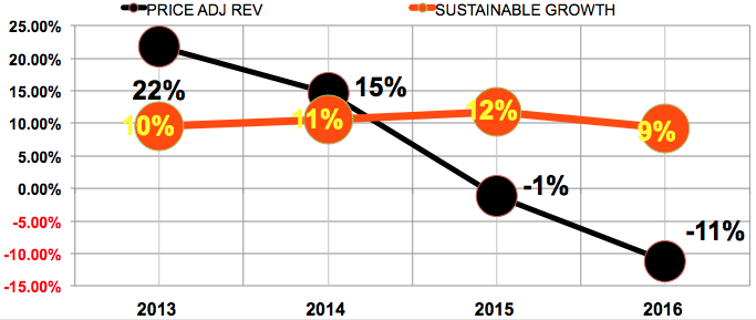 AMG sustainable revenue growth