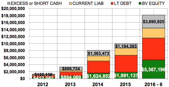 Tesla debt financing