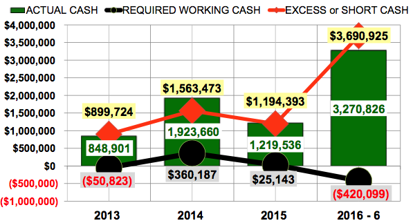 Tesla excess cash