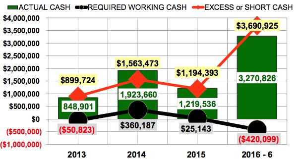 Tesla excess cash