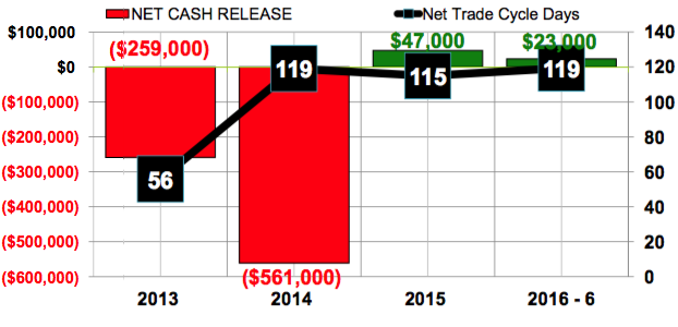 Tesla net trade cycle days