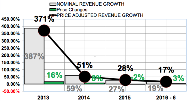 Tesla real revenue growth